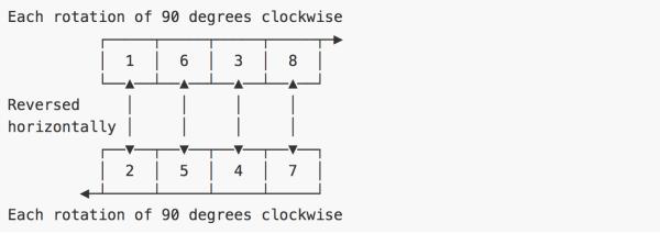 [1, 6, 3, 8] 是相互一次顺时针 90 度方向的关系,而 [2, 5, 4, 7] 则对应了 [1, 6 ,3, 8] 的水平镜像