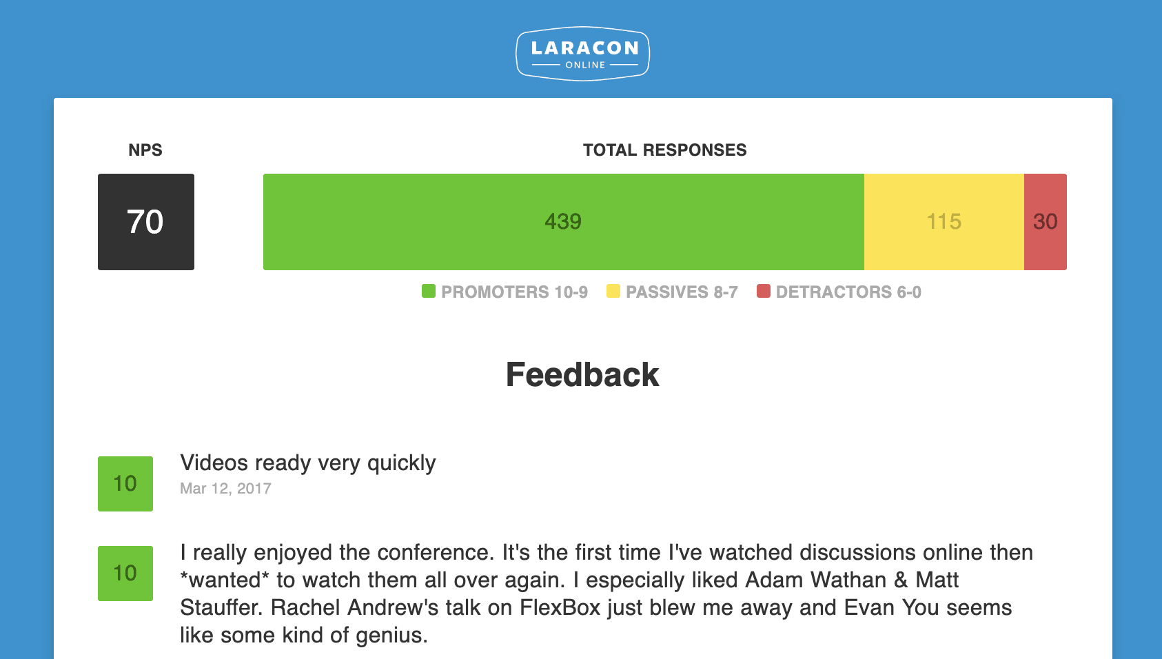 Laracon Online results shared publicly