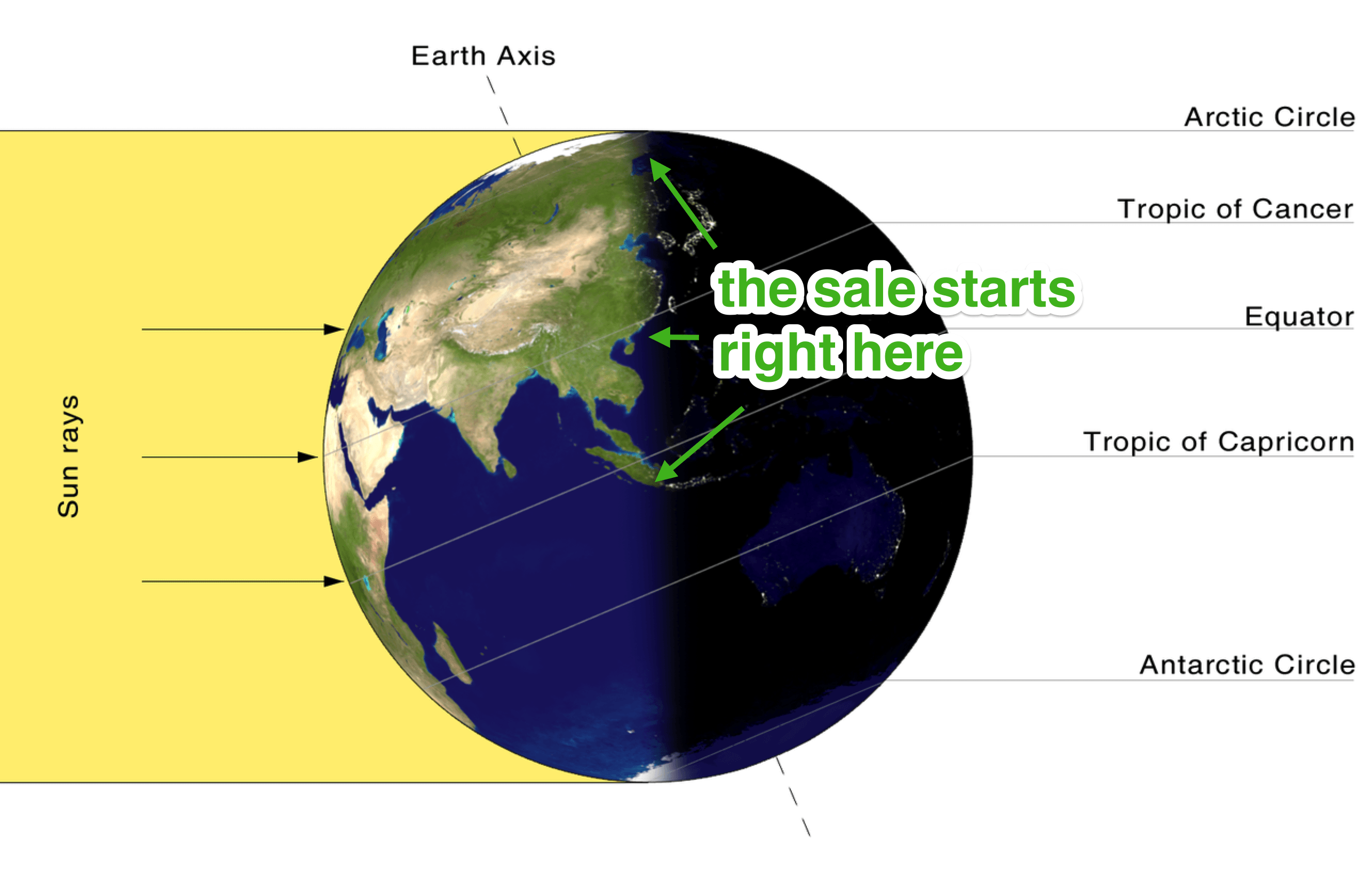 Image showing the globe with day and night dividing it in two, sun rays coming from the left, and the earth's axis coming in on diagonal.