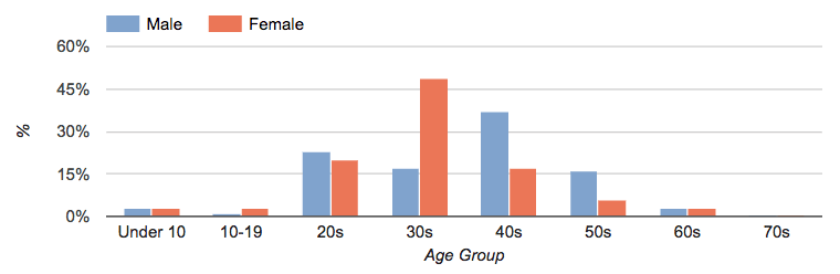 Breakdown by gender and age group