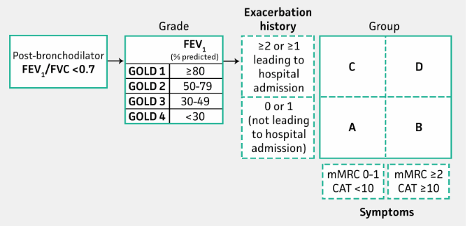 Global Initiative for Obstructive Lung Disease  GOLD  Criteria for COPD - MDCalc.png